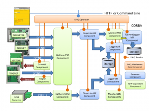 DAQ Middleware MLF Components